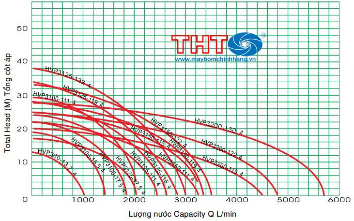 Sơ đồ lưu lượng HVP Teco 4P