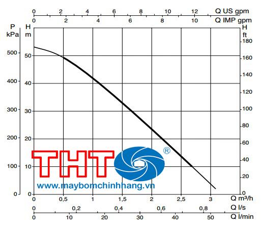 biểu đồ lưu lượng DAB KPS 30/16M